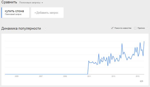 проверка на спрос в Гугл Тренд