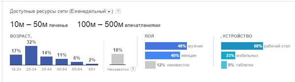 Демография целевой аудитории товара
