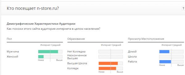 Демографические данные ЦА в Alexa