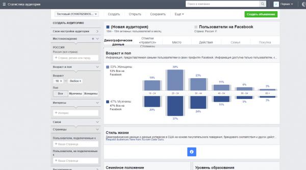 Статистика аудитории Facebook