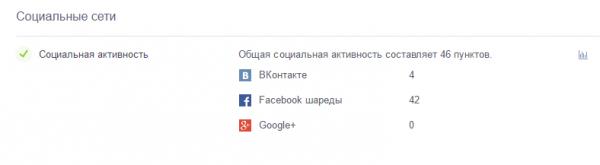 шареды Facebook