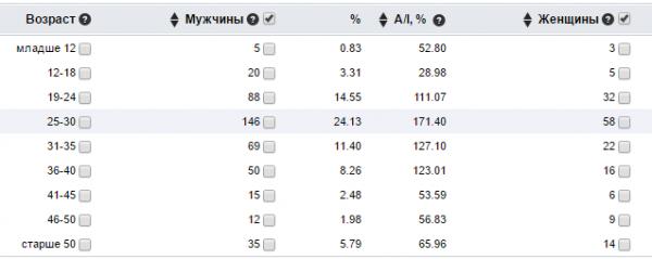 Демографические данные в аналитике Mail.ru