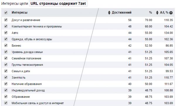 Отчет по интересам в аналитике Mail.ru