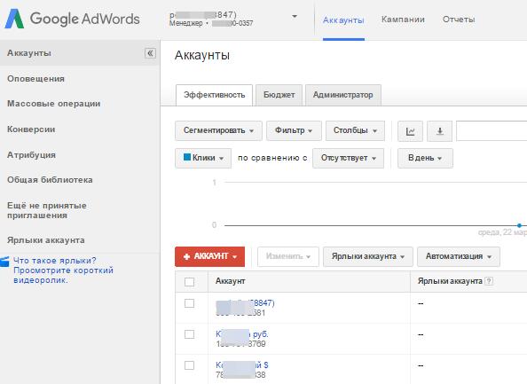Кабинет управления аккаунтами Google Adwords