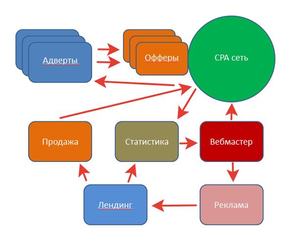 Как зарабатывать в CPA партнерках