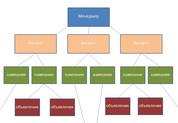 Структура центраклиентов Adwords