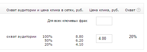 Выбор цены клика РСЯ