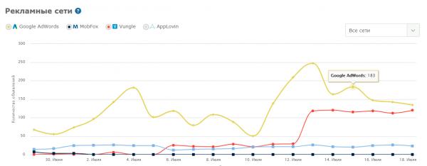 Анализ конкурентов по сетям