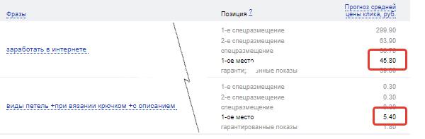 Пример цены клика на поиске