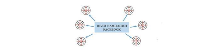Цели Фейсбук