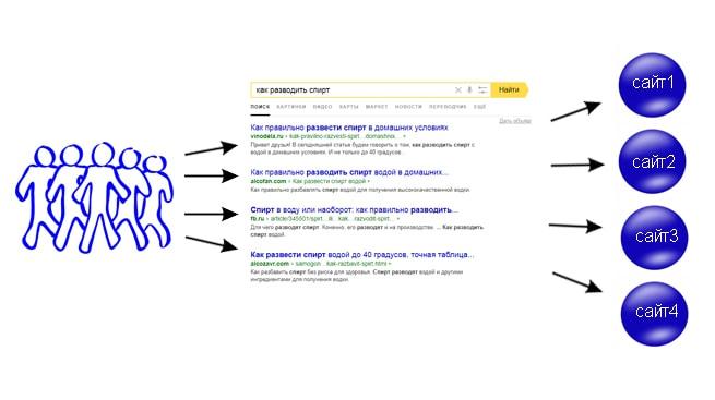Как перемещается трафик в интернете