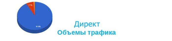 Объем трафика Яндекс Директ
