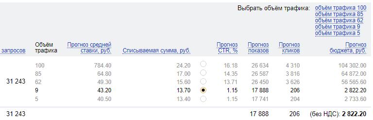 Оценка бюджета Яндекс