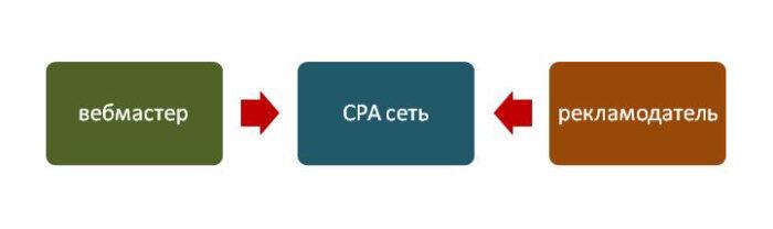 Работа по CPA