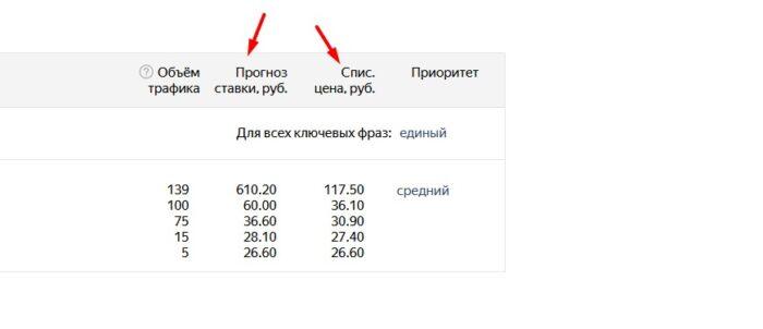 Чем отличается ставка от списываемой цены Директ