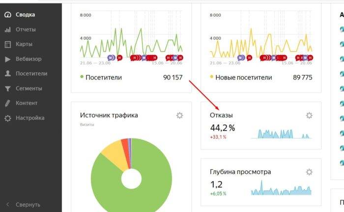 Как сделать анализ сайта в Яндекс метрике