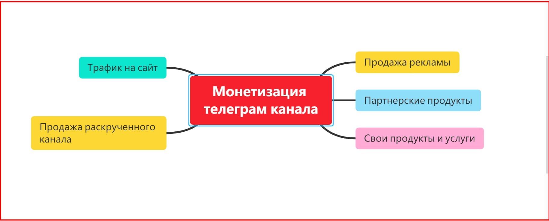 Монетизация телеграм канала